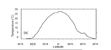 Variazione temperatura-latitudine