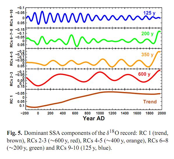 Le principali oscillazioni climatiche