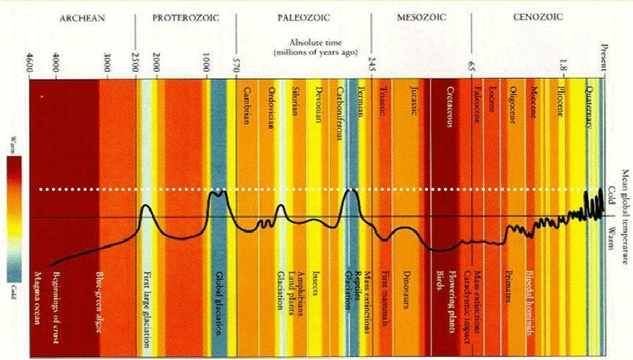 La storia dell'atmosfera terrestre: le ere glaciali [2à parte]