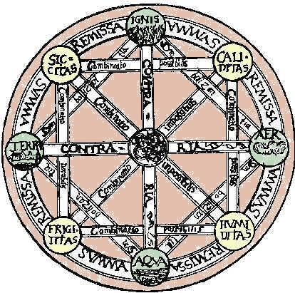 Una rappresentazione del mondo aristotelico attraverso l'etere (fortunadrago.it)