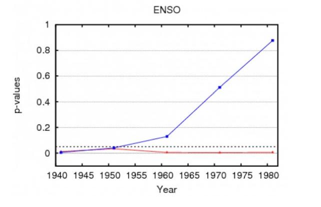 Clima, l'uomo diventa sempre più importante. In blu il p-value del Sole, in rosso dell'uomo
