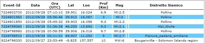 Ingv tutti i terremoti di oggi 28 Settembre 2012