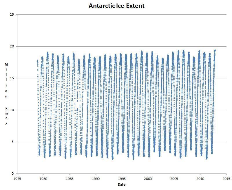 Clima : L'Antartide batte tutti i record di estensione