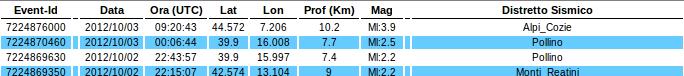 Ingv tutti i terremoti di oggi 3 Ottobre 2012