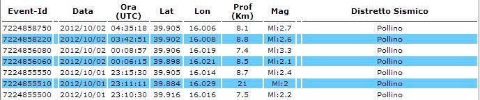 Ingv tutti i terremoti di oggi 2 Ottobre 2012