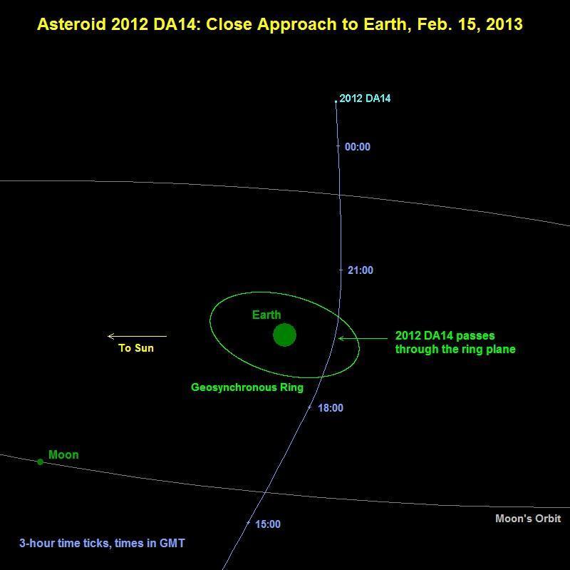 Asteroide D14 Passaggio vicino la Terra nel Febbraio 2013
