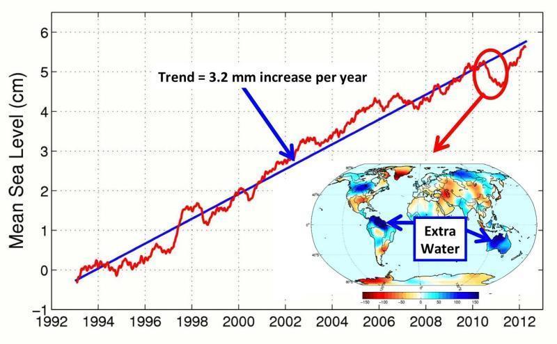 Clima, meteo e oceani, effetto la Nina sul livello globale dei mari