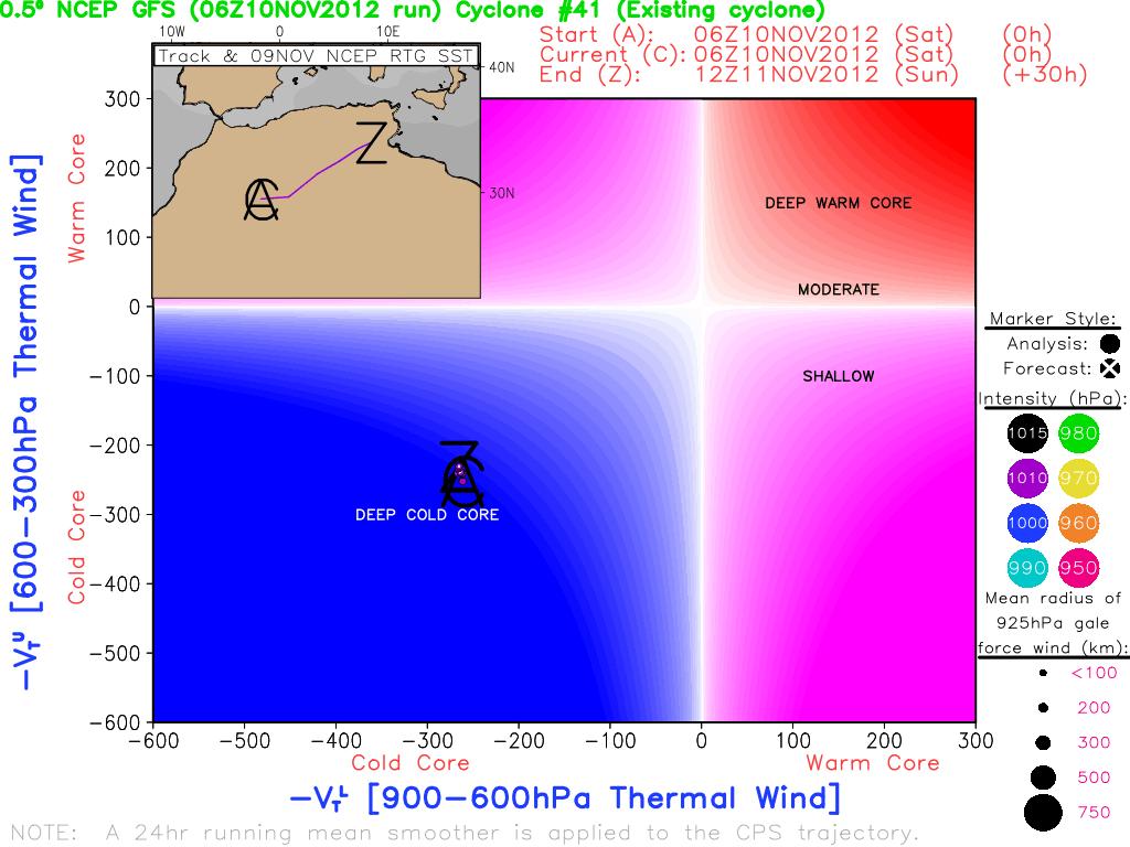 Meteo, Mediterraneo condizionato da una depressione sull'Africa. Grafico del confronto tra Vento termico ad alta e bassa quota. La traiettoria nello spazio delle fasi mostra una struttura asimettrica e a core freddo