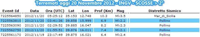 Ingv terremoti oggi 20 Novembre 2012