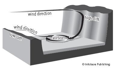 Formazione water devils. I flussi d'aria si scontrano sul lago producendo un vortice.(Fonte: Encyclopedia of weather and climate)
