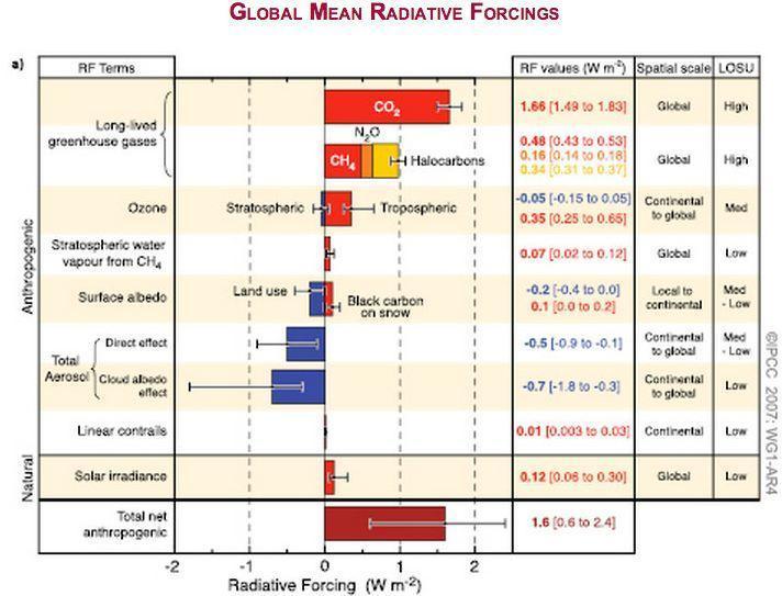 Global mean radiative forcings secondo l'ultimo rapporto dell'IPCCInfluenza dell'attività solare secondo l'ultimo rapporto dell'IPCC