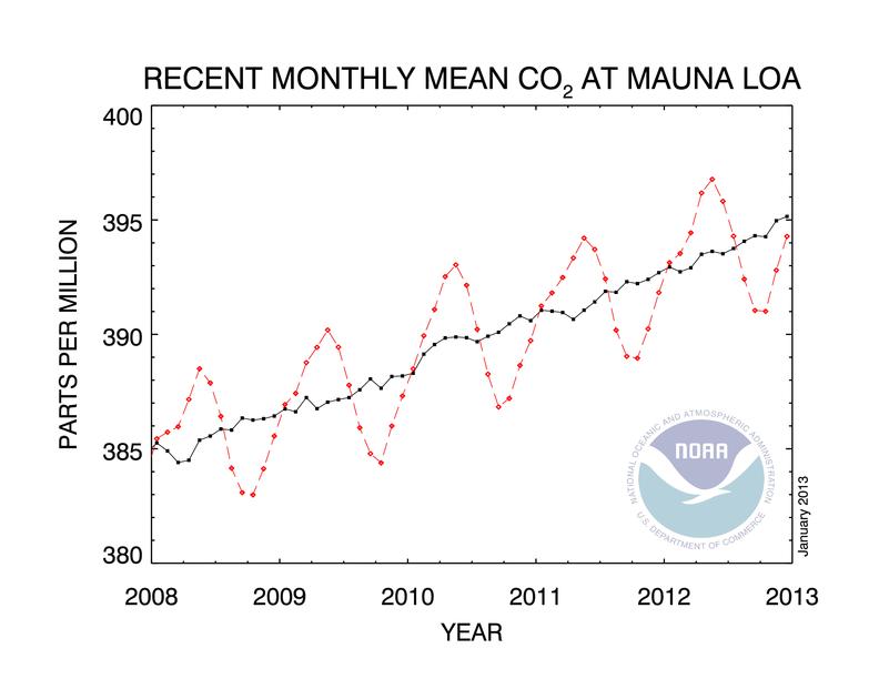 Trend CO2: si avvicina la soglia dei 400 ppm