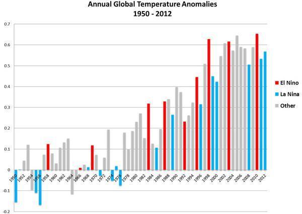 Anomalie annuali della Temperatura Globale dal 1950 al 2012