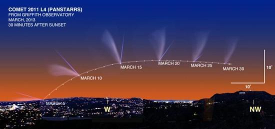 La traiettoria della Cometa