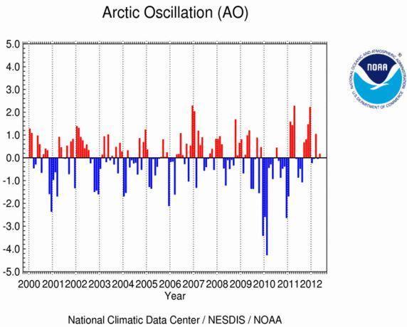 Andamento medio annuale elaborato dalla NOAA