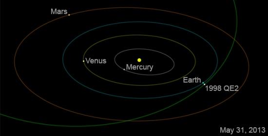Asteroide 2013: il 31 Maggio