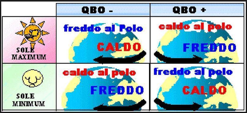 Correlazione QBO e fasi solari. Immaggine tratta dal forum Meteonetwork
