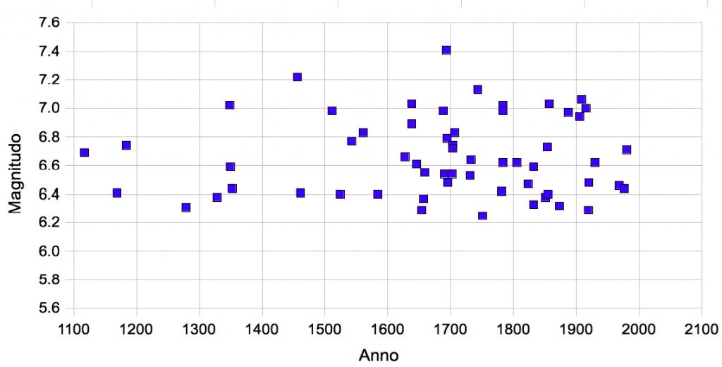 Terremoti storici con M. >= 6.3 / la scarsa frequenza di terremoti violenti prima del 1600 è quasi certamente collegabile ad una mancanza di dati