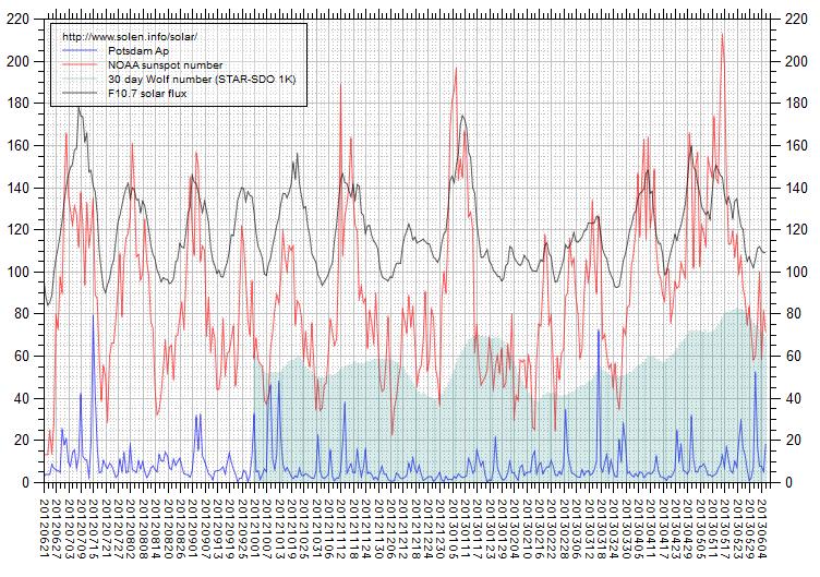 Andamento solar flux. Fonte NOAA