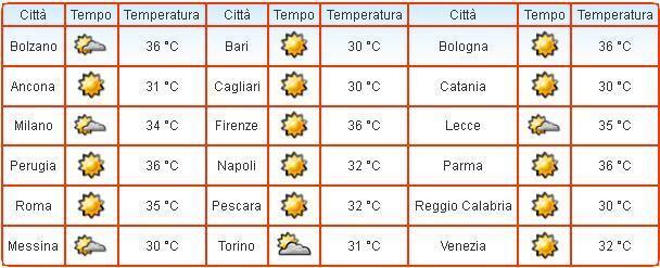 Caldo : Ecco le temperature ore 16.00 nelle principali località italiane