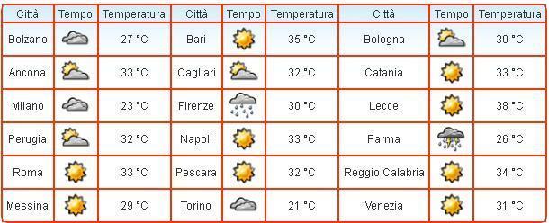 Situazione ore 13.30 nelle principali località italiane