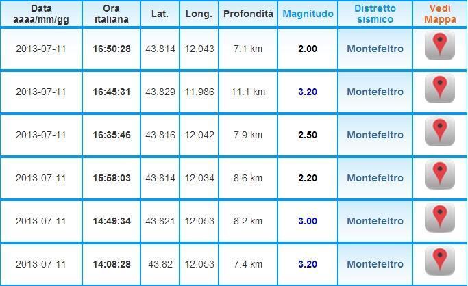 INGV terremoto tempo reale: intenso sciame sismico in Emilia Romagna, nella zona di Montefeltro. Ecco gli aggiornamenti in diretta.