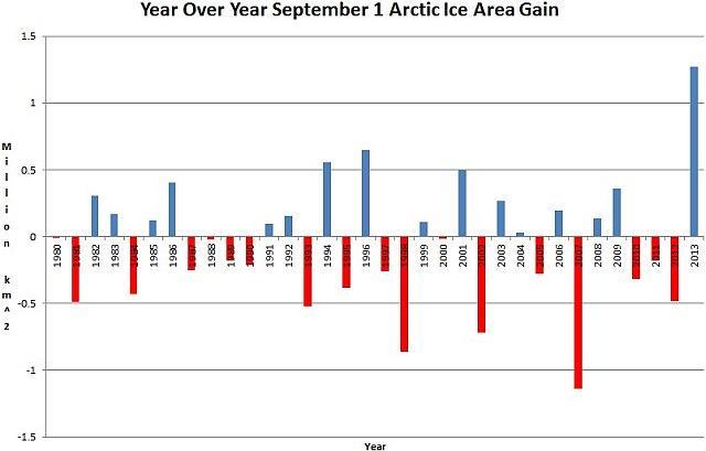 Notevole il recupero dei ghiacci artici tra il 2012 e il 2013, di oltre 2 milioni di chilometri quadrati