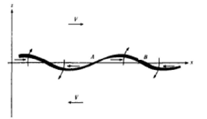 Instabilità di Kelvin Helmholtz