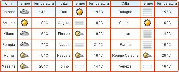 Temperature registrate fra le 08.00 e le 09.00 nelle principali località italiane