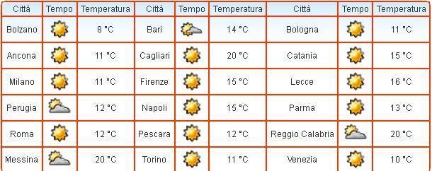 Temperature in calo su gran parte d'Italia