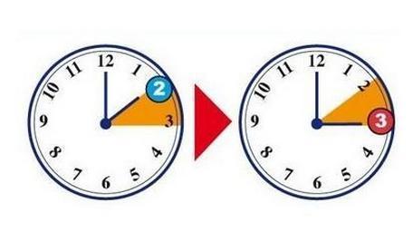 cambio dell'ora 2014