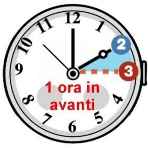 """Cambio orario 2014: lo spostamento dell'ora e qualche consiglio per """"sentirlo"""" di meno"""