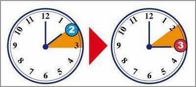 Le lancette andranno spostate , come in figura, un'ora avanti, la notte fra Sabato 29 e Domenica 30 Marzo