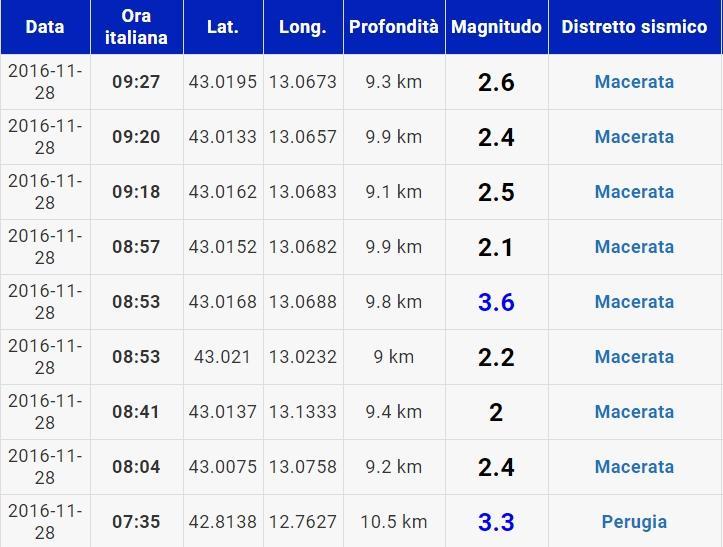 Terremoto, quattro forti scosse in un giorno