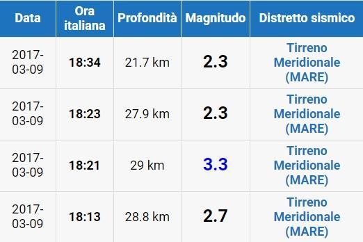 Terremoto in Svizzera, magnitudo 4.4. Avvertito anche a Milano