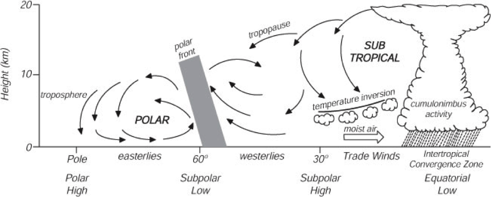 Meteo didattica: calore, circolazione globale e jet stream