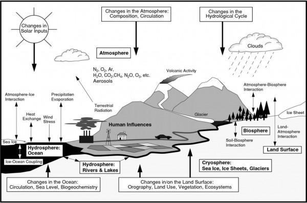struttura e fragilità del sistema climatico