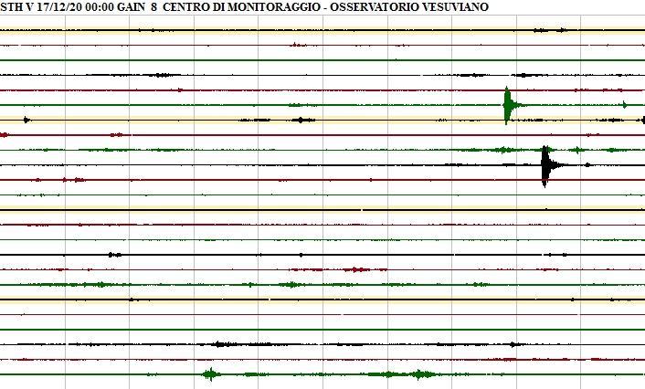Pozzuoli trema nella notte, due scosse di terremoto. Paura tra i residenti