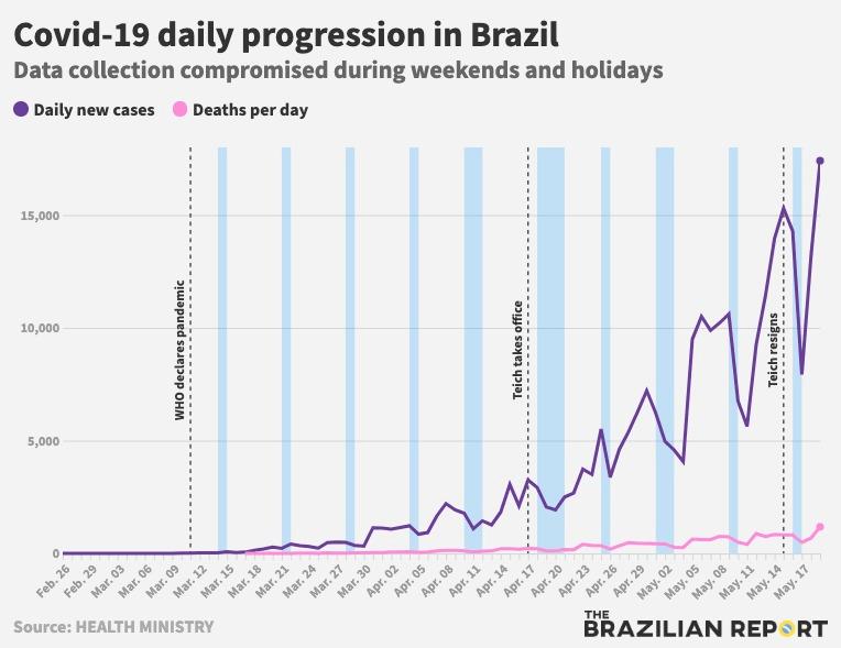 Il Brasile è il terzo Paese al mondo per contagi da Covid-19